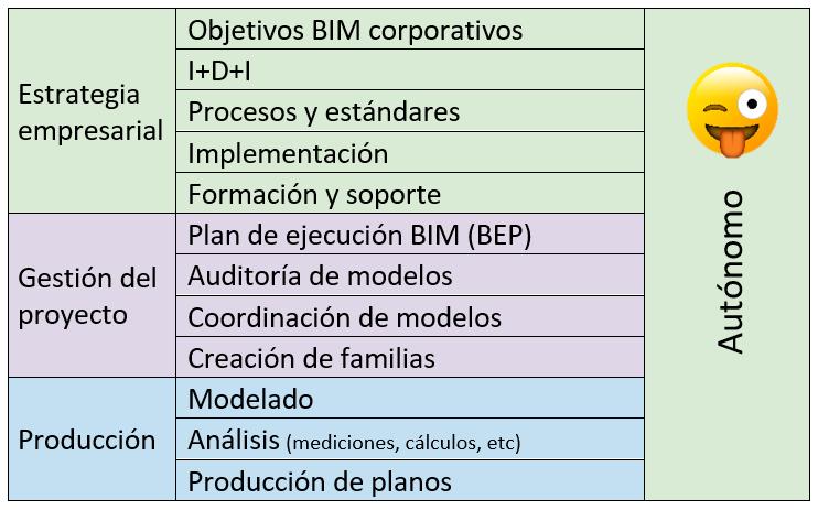 tareas roles BIM autonomo