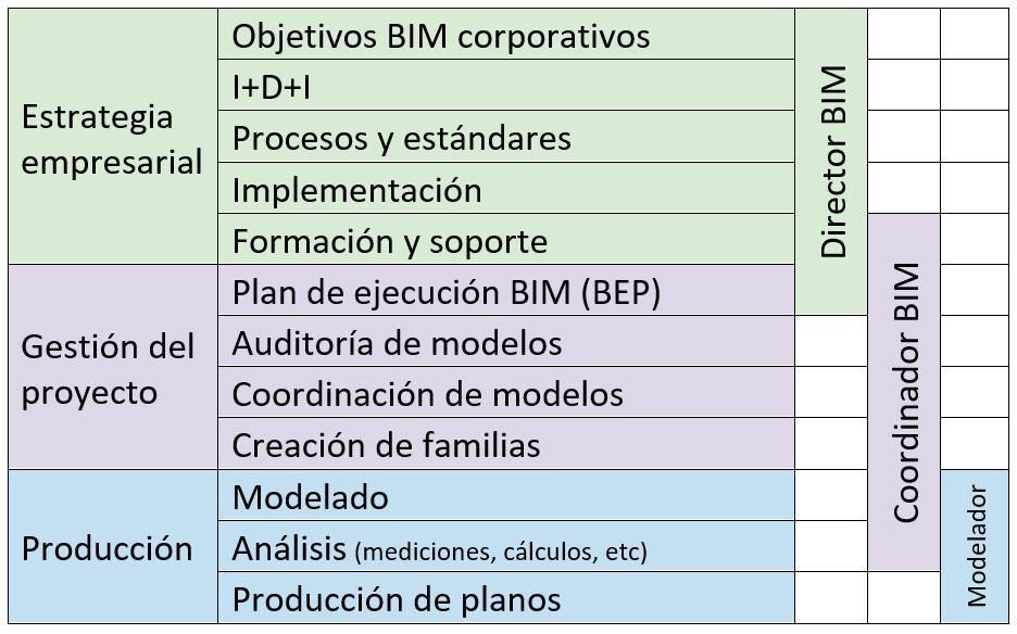 tareas roles BIM